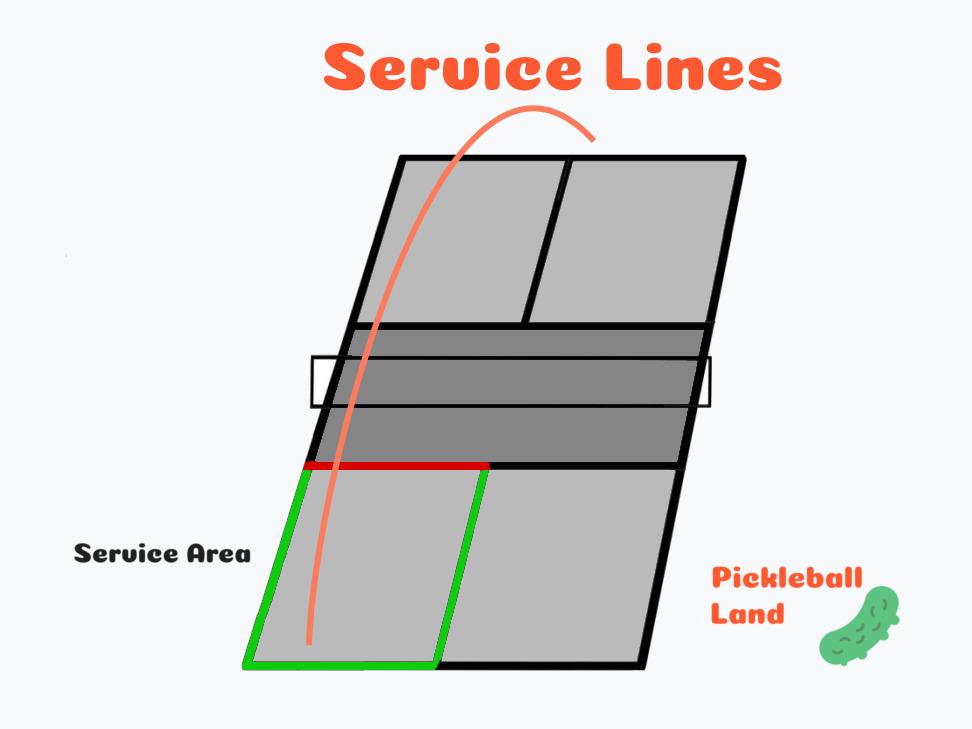 Pickleball rules-serve